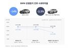 운행중지 발표에…BMW 520d 중고차 시세 14% 추락