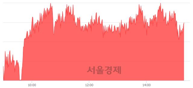 오후 3:20 현재 코스피는 51:49으로 매도우위, 매도강세 업종은 운수창고업(0.85%↑)