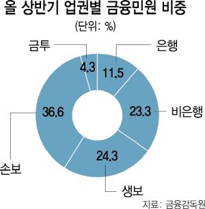 금감원 '소비자보호' 강조하자 상반기 금융민원 2,800건 급증