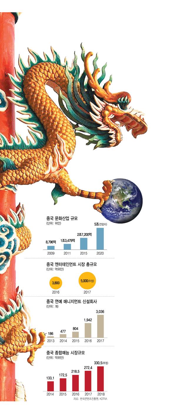 [창간기획-우리에게 중국은 무엇인가]왕서방의 '싹쓸이 문화 쇼핑'…글로벌 엔터판 흔든다