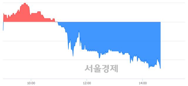 코와이엠티, 장중 신저가 기록.. 21,700→21,450(▼250)