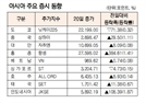 [표]아시아 주요 증시 동향(8월 20일)