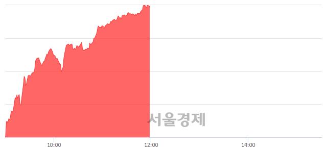[정오 시황] 코스닥 780.70, 상승세(▲10.92, +1.42%) 지속