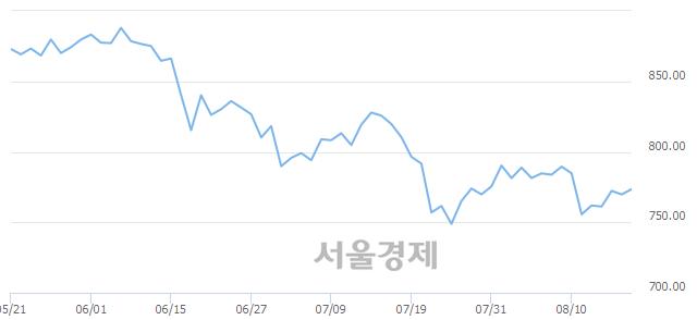 [개장 시황] 코스닥 773.12.. 개인의 순매수에 상승 출발 (▲3.34, +0.43%)