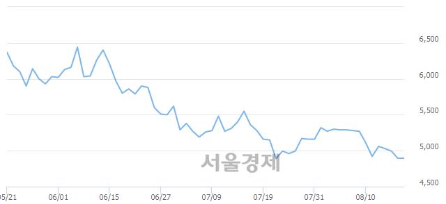 유디아이, 7.05% 오르며 체결강도 강세로 반전(218%)