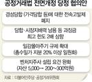 [공정법 전면 개정]전속고발권 38년만에 폐지...기업에 또 '사법올가미'