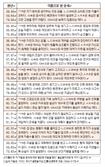 오늘의 재운[8월 22일]