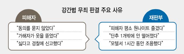"""""""피해자 평소 원나잇 잦아…강간 아니다"""""""