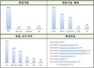 부산 R&D 석·박사 42% 대기업 선호…21.3%는 중소·중견기업 선호