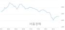 <코>썸에이지, 3.71% 오르며 체결강도 강세로 반전(111%)