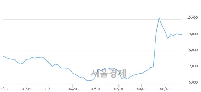 코인포뱅크, 3.09% 오르며 체결강도 강세 지속(179%)