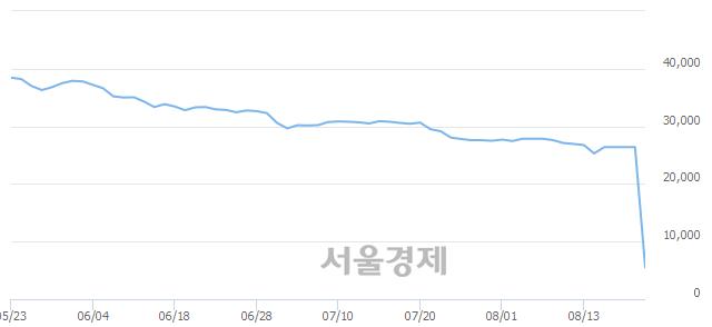 코모트렉스, 상한가 진입.. +29.92% ↑
