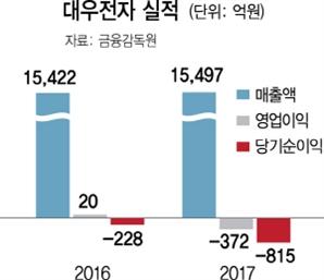 대유그룹, 대우전자 무상감자..결손금 1,220억 감소