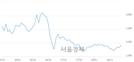 <코>우정바이오, 3.16% 오르며 체결강도 강세 지속(297%)
