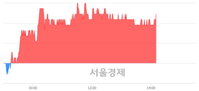 코세보엠이씨, 3.85% 오르며 체결강도 강세 지속(129%)