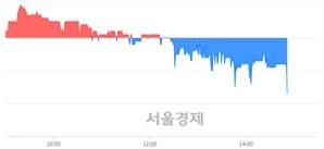 <코>엠케이전자, 장중 신저가 기록.. 8,600→8,590(▼10)