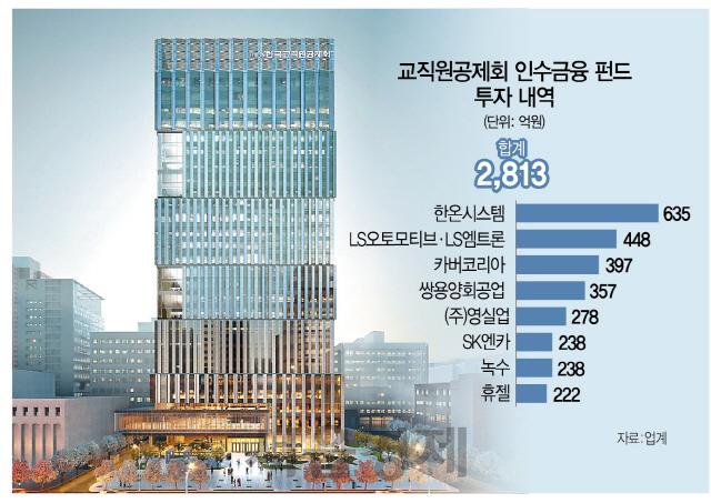 메가딜 올라탄 교직원공제회, 5% 수익률 거뒀다