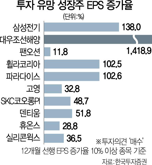 글로벌 금융시장 회복세 '지금이 매수 타이밍'…'실적개선' 성장株 vs '안정지향' 배당株