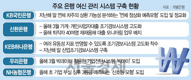 '지표 빨간불 경기 심상찮다'…리스크관리 돌입한 시중은행