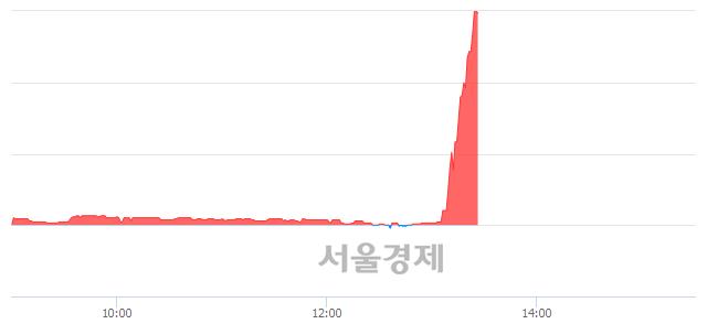 유보해양조, 상한가 진입.. +29.89% ↑
