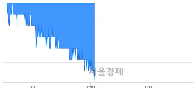 코하림지주, 장중 신저가 기록.. 10,600→10,550(▼50)