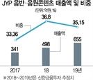 JYP엔터 시총 1조원 안착…박진영 '큰돈' 번 진짜 비결