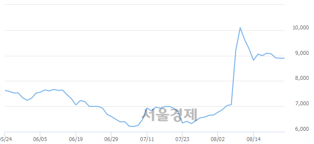 코인포뱅크, 5.84% 오르며 체결강도 강세로 반전(184%)