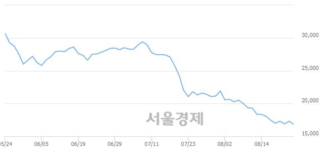 코클리오, 장중 신저가 기록.. 16,850→16,700(▼150)