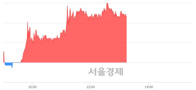 코아나패스, 4.59% 오르며 체결강도 강세 지속(226%)