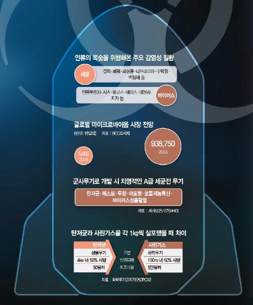 [토요워치- 菌과의 공생] 생물무기, 주름잡는 '회춘신약'으로…균 정복의 역사