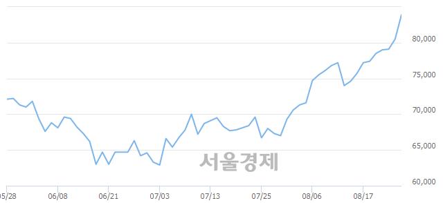 유한미사이언스, 4.22% 오르며 체결강도 강세 지속(253%)