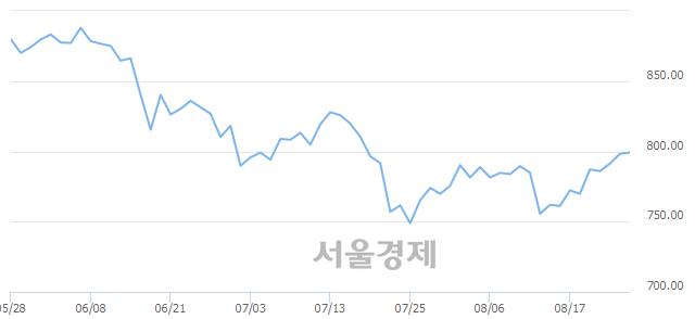 [개장 시황] 코스닥 799.29.. 개인의 순매수에 상승 출발 (▲1.06, +0.13%)