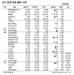 [표]IPO·장외 주요 종목 시세(8월 27일)