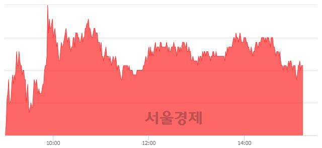 유한올바이오파마, 4.57% 오르며 체결강도 강세 지속(131%)