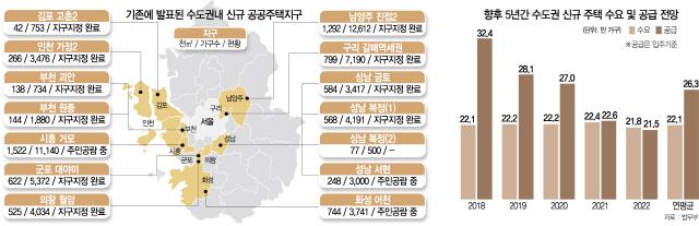 [8·27 부동산대책] '30곳에서 30만가구'…3기 신도시급 물량 푼다