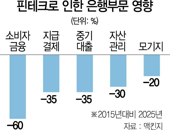 리빌딩 파이낸스 2018 '韓 은행, 7년후 수익절벽' 맥킨지의 '섬뜩한 경고'