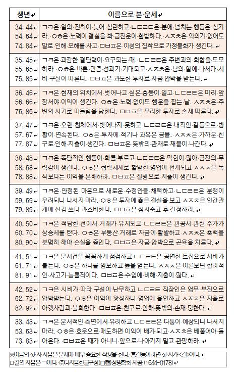 오늘의 재운[8월 28일]
