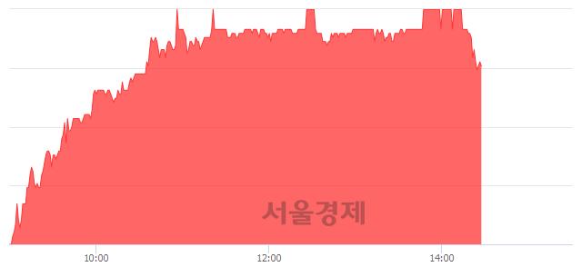 유현대미포조선, 매도잔량 499% 급증