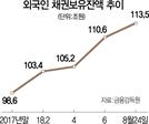 원화채권 매수 늘리는 외인