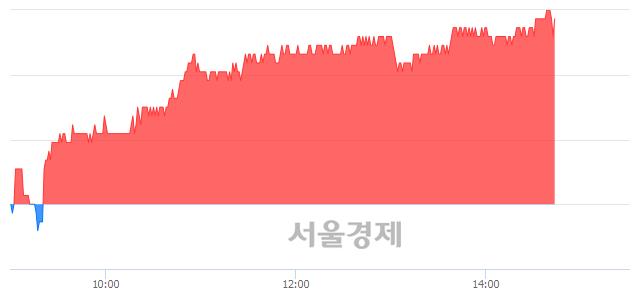유한전KPS, 매수잔량 496% 급증