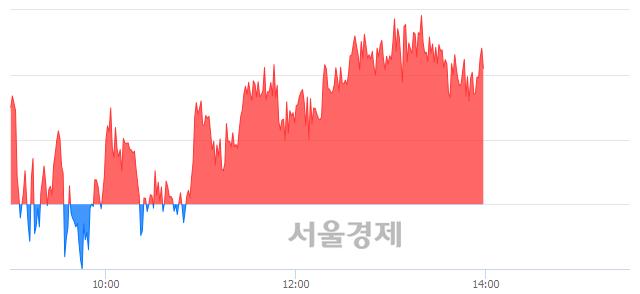 오후 2:00 현재 코스피는 50:50으로 보합세, 매도강세 업종은 통신업(0.13%↑)