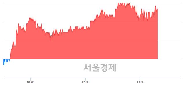 코케이엠더블유, 3.03% 오르며 체결강도 강세 지속(173%)
