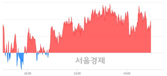 오후 3:00 현재 코스피는 50:50으로 보합세, 매도강세 업종은 통신업(0.16%↓)