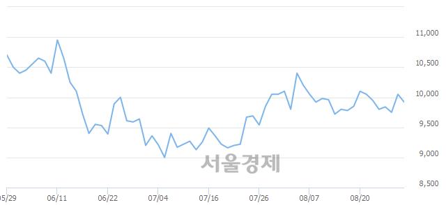 유두산인프라코어, 매도잔량 342% 급증