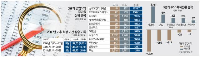 코스피 9년만에 최장 상승...반등 기대 호텔신라·한국항공우주 담아볼까