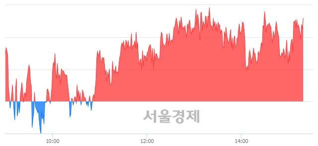 오후 3:20 현재 코스피는 49:51으로 매수우위, 매도강세 업종은 통신업(0.17%↑)