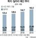 [세금, 제대로 쓰자]의무지출 비중 51.6%인데...'밑빠진 독' 일회성 일자리에 돈 풀어