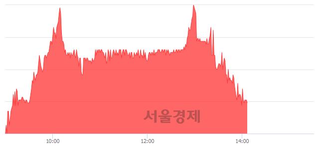 코유비쿼스, 매도잔량 459% 급증