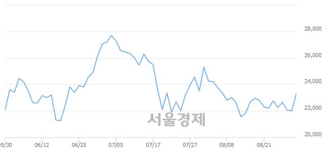 코아우딘퓨쳐스, 전일 대비 7.05% 상승.. 일일회전율은 1.17% 기록