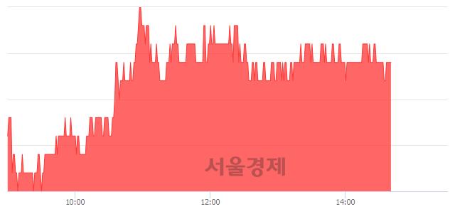 코엘아이에스, 4.39% 오르며 체결강도 강세 지속(144%)